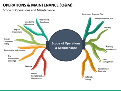 Operations and Maintenance PPT Slide 17