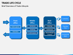 Trade Life Cycle PPT Slide 3