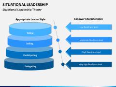 Situational Leadership PPT Slide 10