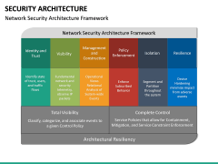 Security Architecture PPT Slide 17
