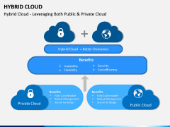 Hybrid Cloud PPT Slide 2