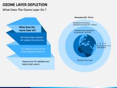 Ozone Layer Depletion PPT Slide 11