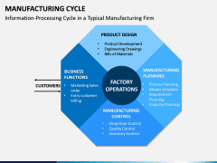 Manufacturing Cycle PPT Slide 11