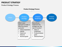 Product Strategy PPT slide 14