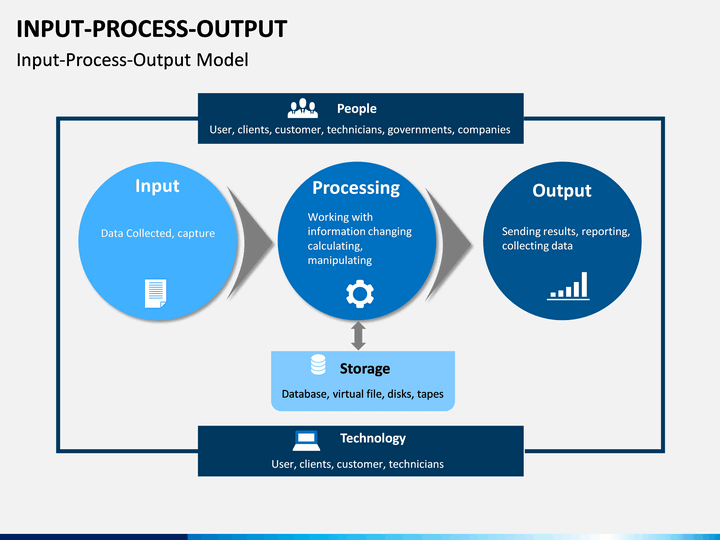 Input Process Output Powerpoint Template Sketchbubble