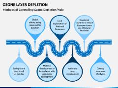 Ozone Layer Depletion PPT Slide 6