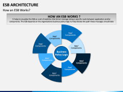 ESB Architecture PPT Slide 4