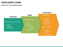 Food Supply Chain PPT slide 23