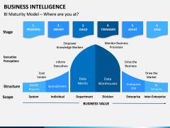 Business Intelligence PPT Slide 7