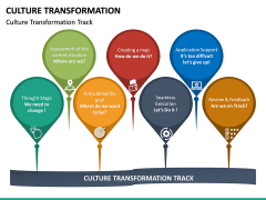 Culture Transformation PPT Slide 28