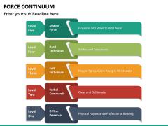Force Continuum PPT Slide 21