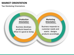 Market Orientation PPT slide 25