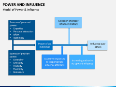 Power and Influence PPT Slide 3