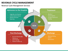 Revenue Cycle Management (RCM) PPT Slide 30