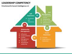 Leadership Competency PPT Slide 25