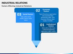 Industrial Relations PPT Slide 14