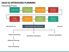 Sales and Operations Planning PPT Slide 29