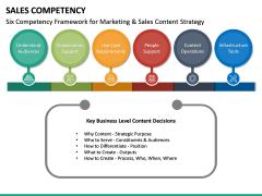 Sales Competency PPT Slide 21