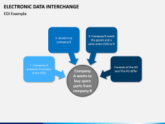 Electronic Data Interchange (EDI) PPT slide 4