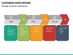 Customer Expectations PPT Slide 54