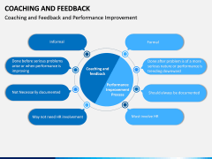 Coaching and Feedback PPT Slide 7