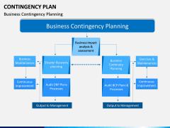 Contingency Plan PPT Slide 12