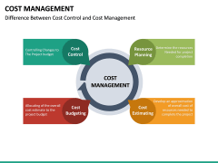 Cost Management PPT slide 37