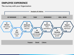 Employee Experience PPT Slide 14