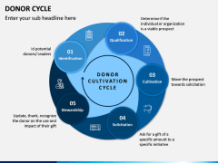 Donor Cycle PPT Slide 3