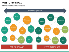 Path to Purchase PPT Slide 25