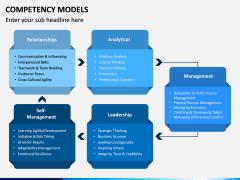 Competency Models PPT Slide 6