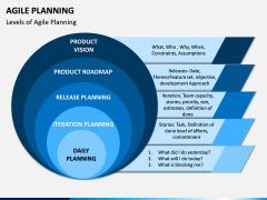 Agile Planning PPT Slide 3