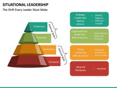 Situational Leadership PPT Slide 34