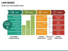 LAER Model PPT Slide 13