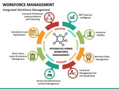 Workforce Management PPT Slide 23