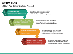 100 Day Plan PPT Slide 29
