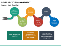 Revenue Cycle Management (RCM) PPT Slide 17