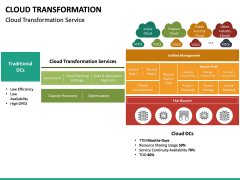 Cloud Transformation PPT Slide 23