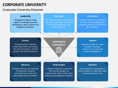 Corporate University PPT Slide 5