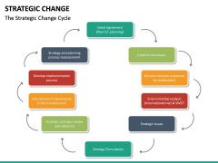 Strategic Change PPT slide 15
