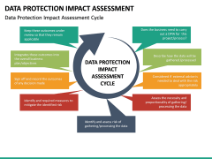Data Protection Impact Assessment (DPIA) PPT Slide 12