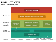 Business Ecosystem PPT Slide 36