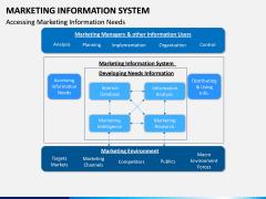 Marketing Information System PPT Slide 14