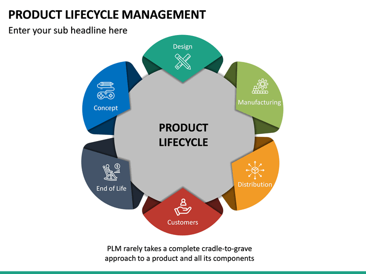 Product Life Cycle Management Powerpoint Template