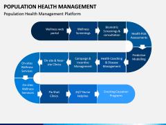 Population Health Management PPT Slide 8
