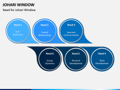 Johari Window PPT Slide 5