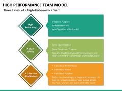 High Performance Team Model PPT Slide 29