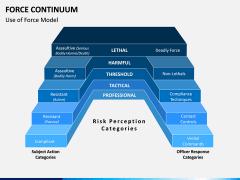 Force Continuum PPT Slide 3