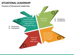 Situational Leadership PPT Slide 25