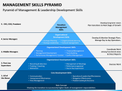 Management Skills Pyramid PPT Slide 6
